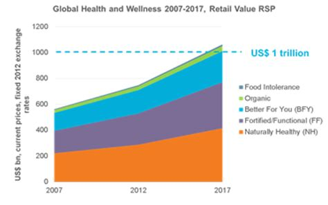 supplements 4u the healthy vending industry growth statistics h4u