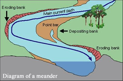 meandering river diagram surface water streams and rivers limpopo river