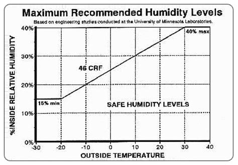 What Is A Comfortable Humidity Level Indoors by Welcome To Uniwall
