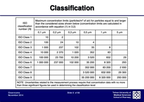 clean room classification cleanroom classification design and