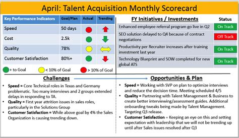 The Ultimate Talent Acquisition Performance Scorecard Ere Recruiter Performance Review Template