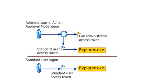 installing xp uac understanding and configuring user account control in