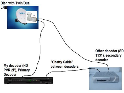dstv explora xtraview connection diagram wiring diagram