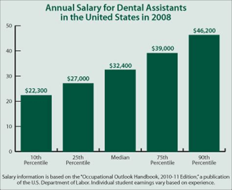 Dental Assistant Salary by Continuing Education Center