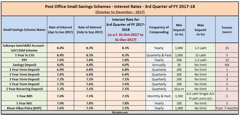 post office savings bank interest rates post office small saving schemes interest rates fy