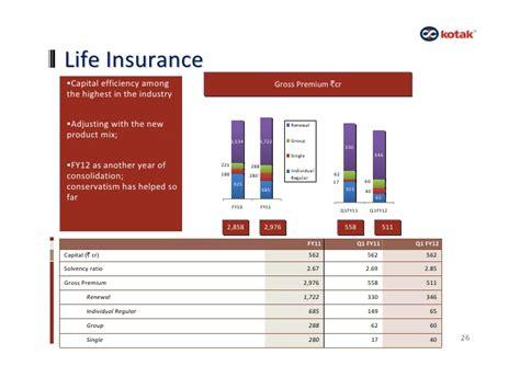 kotak mahindra asset managementpany limited kotak mahindra q1 fy 12 results presentation