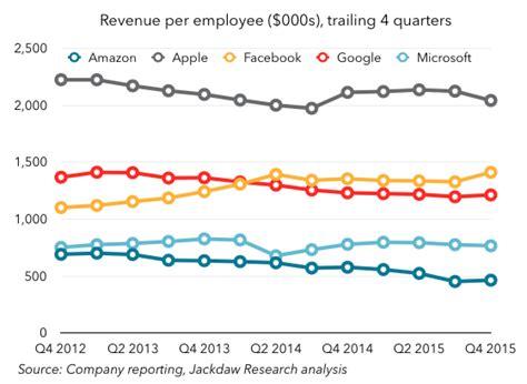 titan gel which companies make the most revenue per