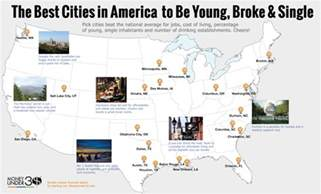 cheapest city to live in usa the 20 best cities in america to be young broke and