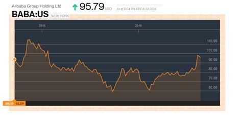 alibaba stock alibaba group holding ltd nyse baba stock is not a buy