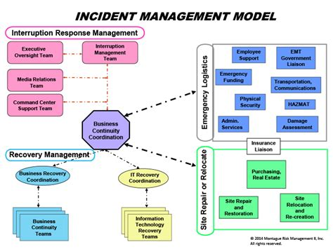 itil disaster recovery plan template incident management model web3us llc
