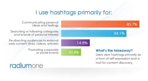 survey 71 of hashtag users are using hashtags from their mobile device
