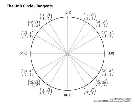 tan unit circle chart parlo buenacocina co