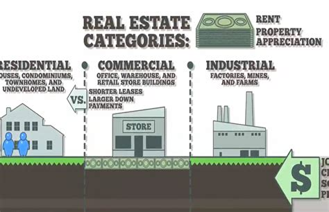 Mba Real Estate Development Salary by The 11 Benefits Of Investing Into Commercial Properties