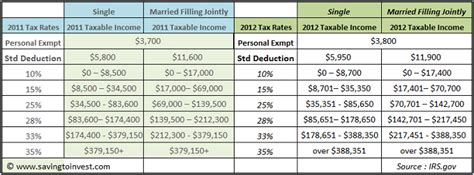 2012 tax table gallery