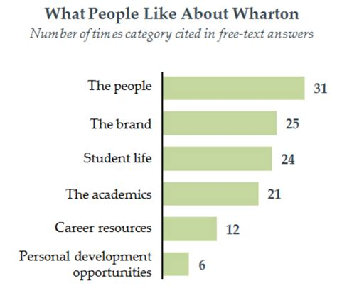 Wharton Mba Calculator by What Wharton Mbas Dislike About Wharton Page 2 Of 2