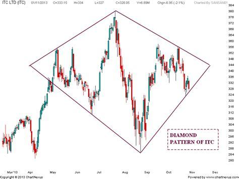 diamond pattern in stock market stock market chart analysis diamond pattern of itc