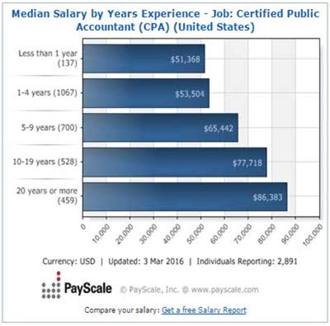 What Is The Salary Of A Cpa With An Mba by Career Options And Salaries After Completing Cpa