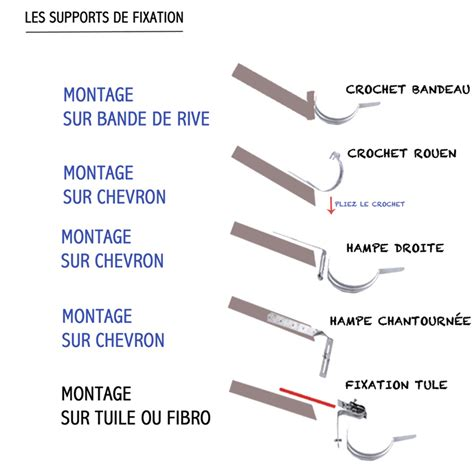 Pose Gouttiere Sur Tuile by Guide De Pose Des Crochets Et Supports De Fixation Brico