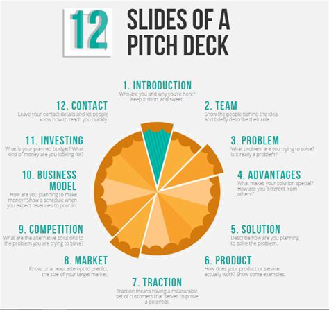 slide by slide pitch deck imperial corporates