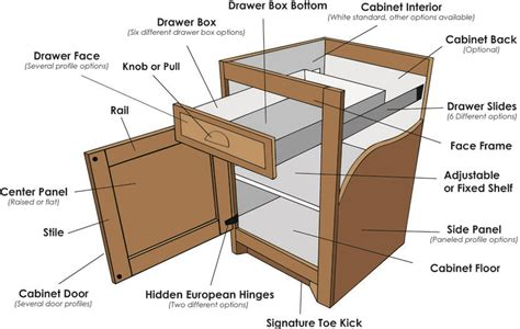 parts of a drawer lakeside cabinets and woodworking cabinet parts custom