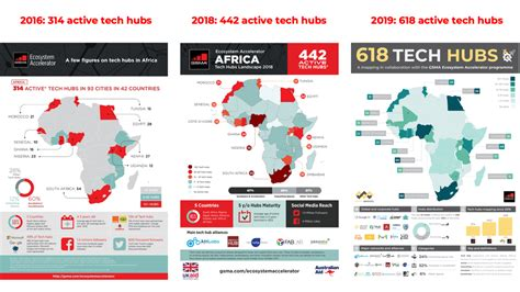 tech hubs  africa  backbone  africas tech ecosystem