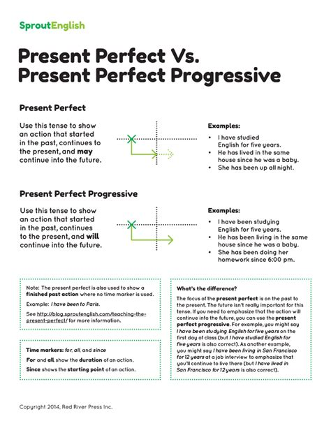 pattern of present perfect progressive future perfect and future continuous exercises past