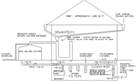 ersson rainwater harvest and purification original