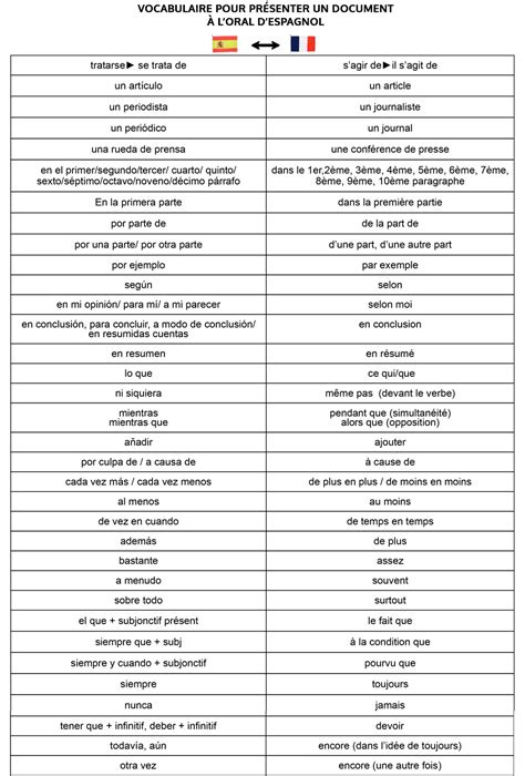 Se PréSenter En Espagnol Exemple SX39 | Jornalagora