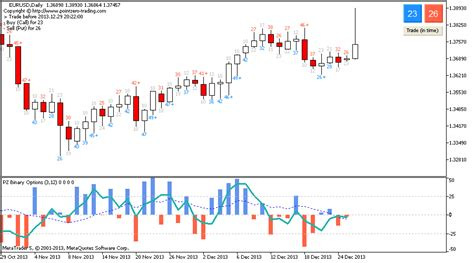 candlestick pattern mql4 binary options mt4 mt5 indicator