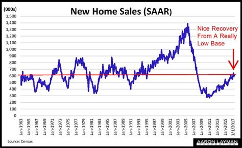new home sales rise 9 1 percent in june aaron layman