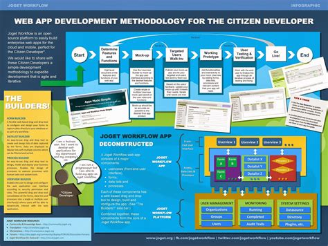 web app development methodology for the citizen developer