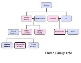 image frumpa jpg addams family wiki fandom powered wikia