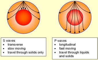 earthquake and seismic waves geography study material