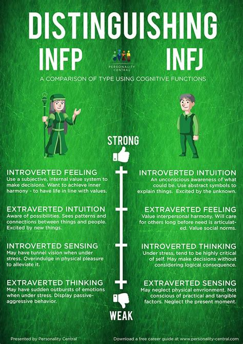 distinguishing infp and infj how to tell them apart