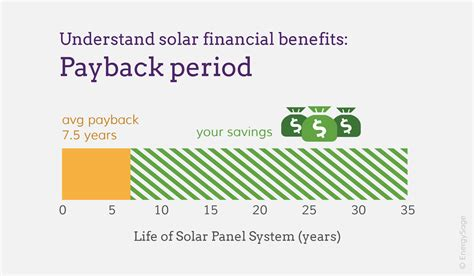 payback period template calculate your solar panel payback period energysage