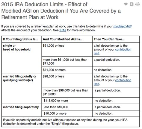 traditional ira deductions best retirement options for paying less on your us expat taxes