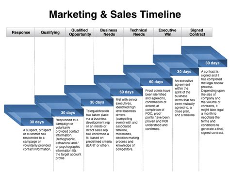 sales plan template powerpoint when sales and marketing should be out of sync four