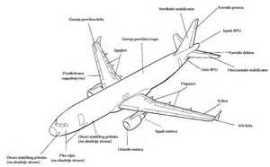 Http www scottolson name bio airplaneparts html