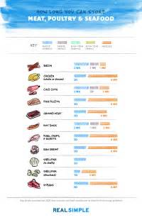 food storage chart how you can store anything in the
