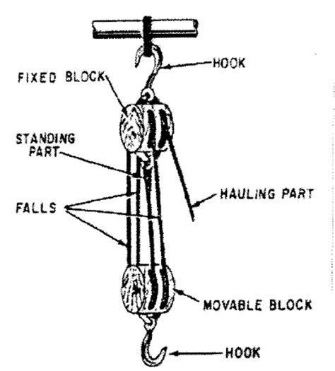 block and tackle l solved a block and tackle is shown below assume there is