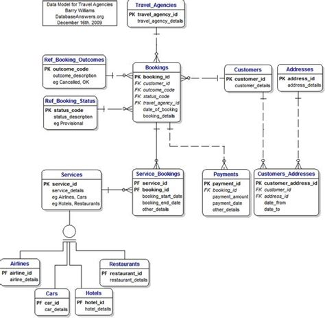 entity relationship diagram exles a exle of a simple entity relationship diagram