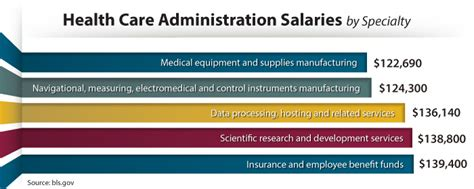 A Guide To Mba Salaries by How Much Do Health Care Professionals Earn A Guide To