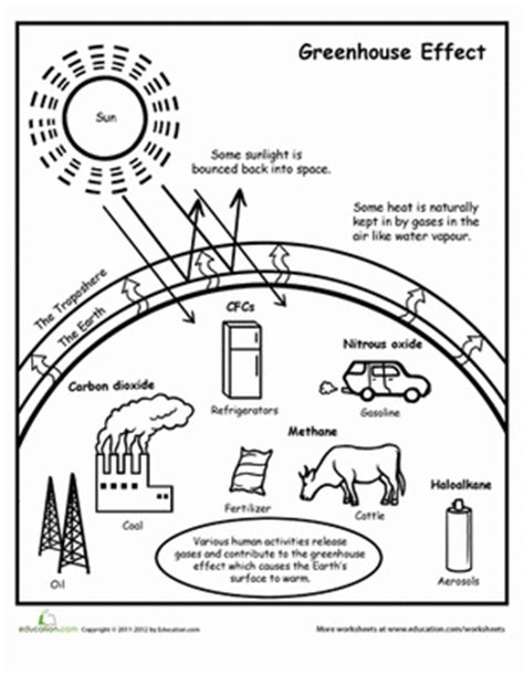 Greenhouse Effect Diagram Worksheet Education Com Global Warming Coloring Pages