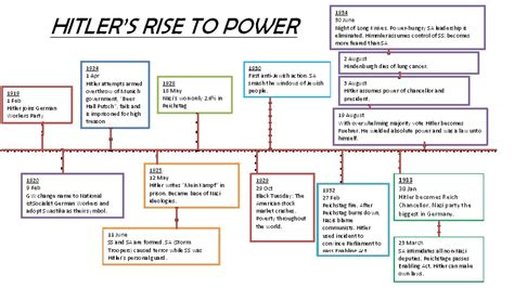 hitler biography timeline hss dylan p hitler s rise to power ammended