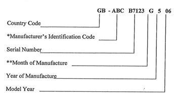boat manufacturer identification code manufacturers identity code mic british marine