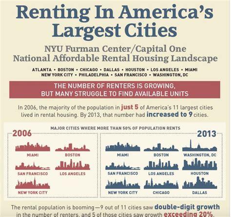 nyu housing rates nyu renters proliferate in 11 largest metros builder