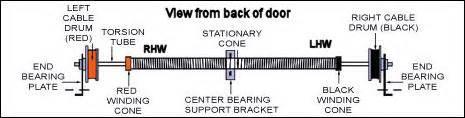 Garage Door Springs Right And Left 1 3 4 Quot Inside Diameter Torsion For Garage Door