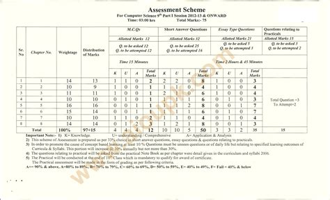 paper pattern 1 year computer science model guess papers matric 9th bise