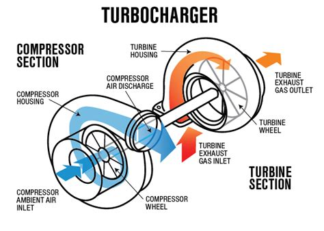 turbo diagram what is a turbocharger and how does it work eagle ridge gm
