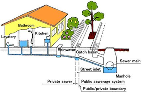 Mainline Plumbing And Sewer by Interstate Plumbing Service Sewer Line Repair And